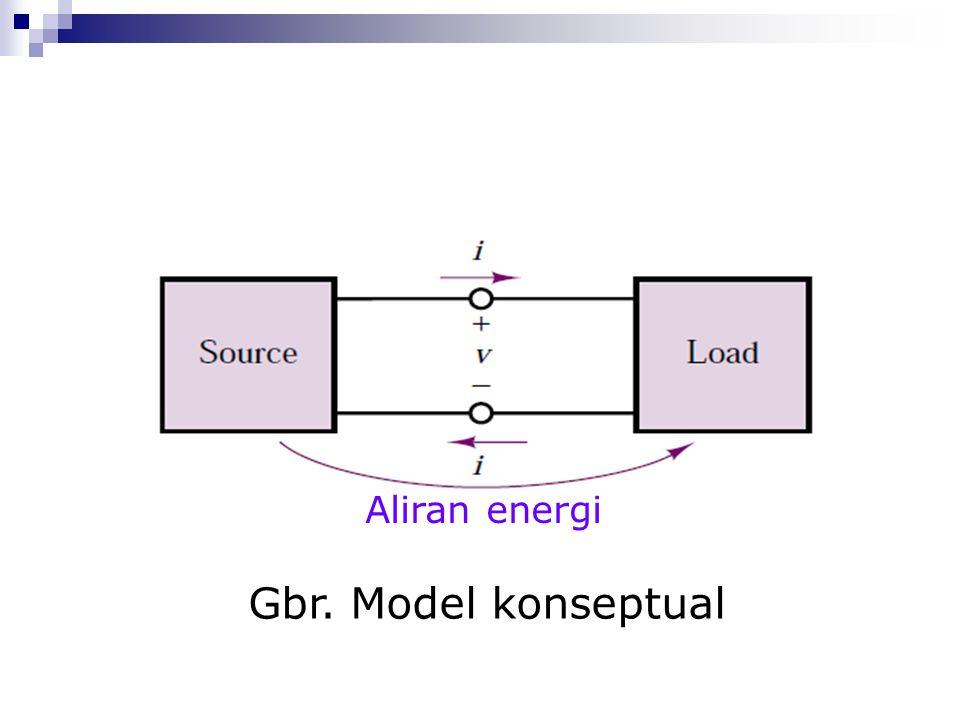 Aliran energi Gbr. Model konseptual