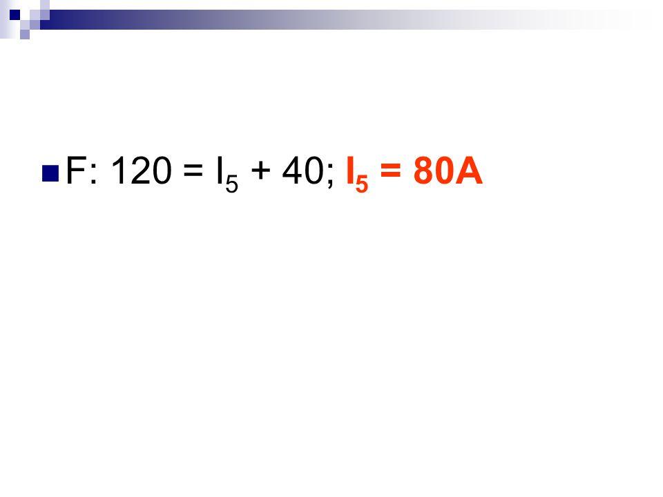 F: 120 = I5 + 40; I5 = 80A