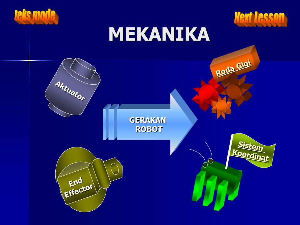 MEKANIKA teks mode Next Lesson Roda Gigi Aktuator GERAKAN ROBOT Sistem