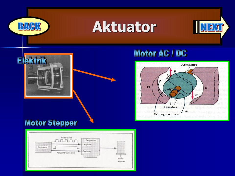 Aktuator NEXT BACK Motor AC / DC Elektrik Motor Stepper