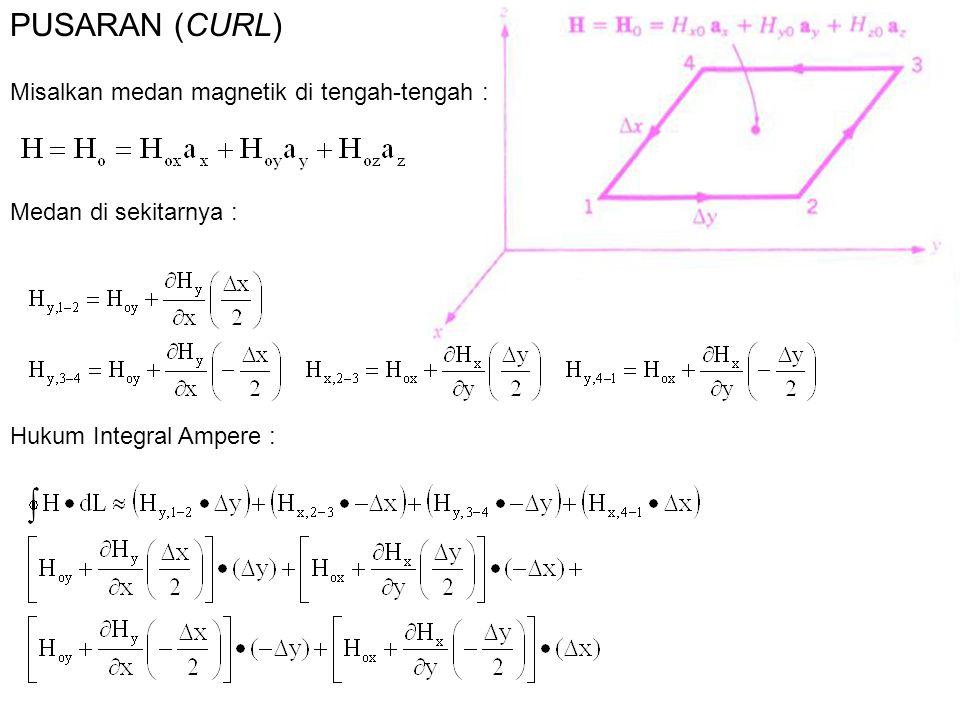 PUSARAN (CURL) Misalkan medan magnetik di tengah-tengah :