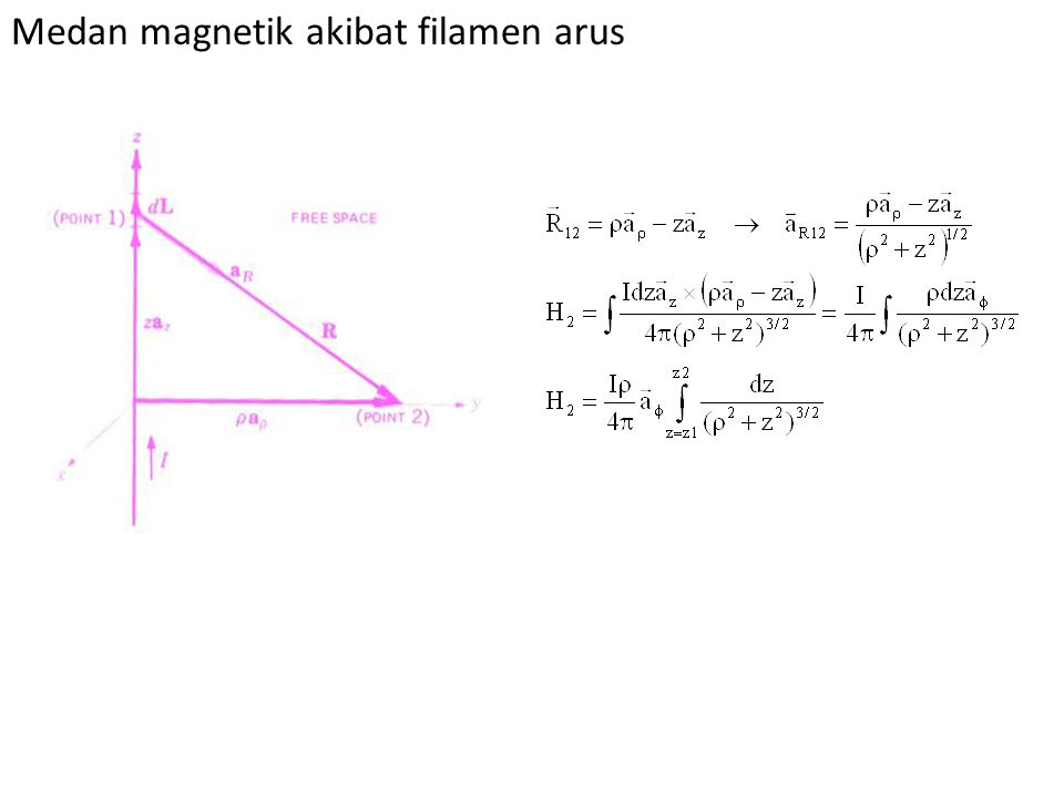 Medan magnetik akibat filamen arus