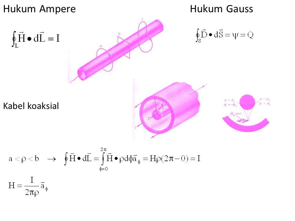 Hukum Ampere Hukum Gauss Kabel koaksial