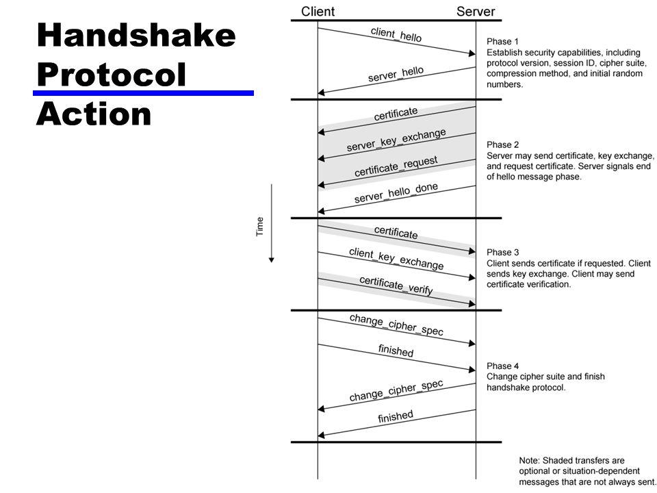 Handshake Protocol Action