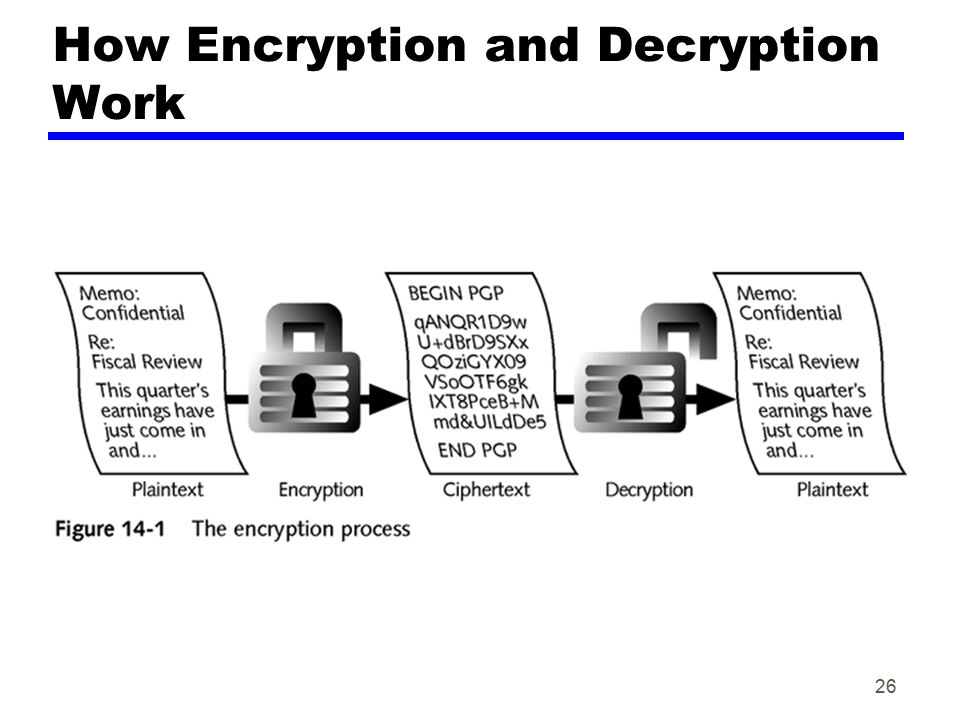 How Encryption and Decryption Work