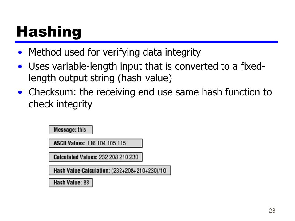 Hashing Method used for verifying data integrity