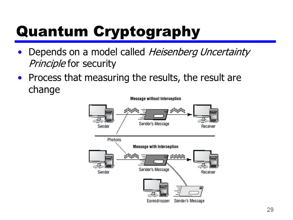 Quantum Cryptography Depends on a model called Heisenberg Uncertainty Principle for security.