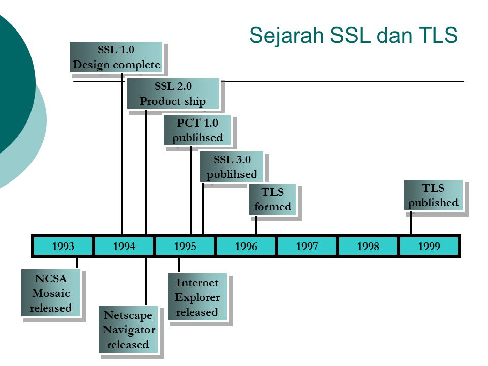 Sejarah SSL dan TLS SSL 1.0 Design complete SSL 2.0 Product ship