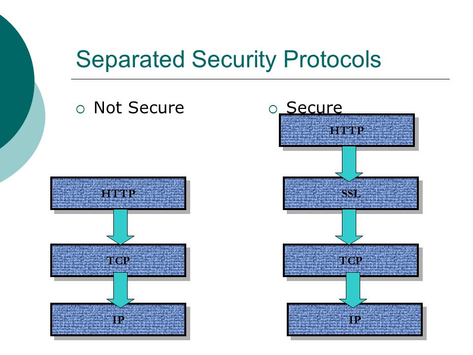 Separated Security Protocols