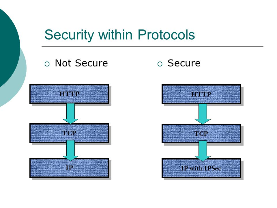 Security within Protocols