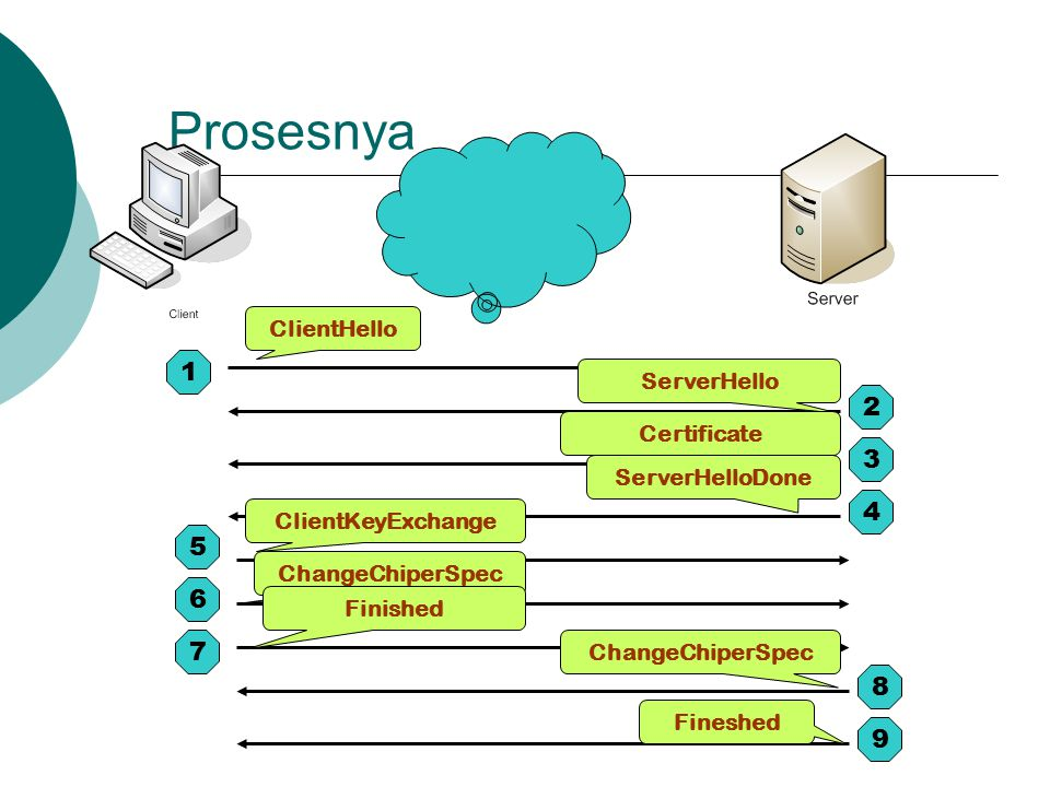 Prosesnya 1 2 3 4 5 6 7 8 9 ClientHello ServerHello Certificate