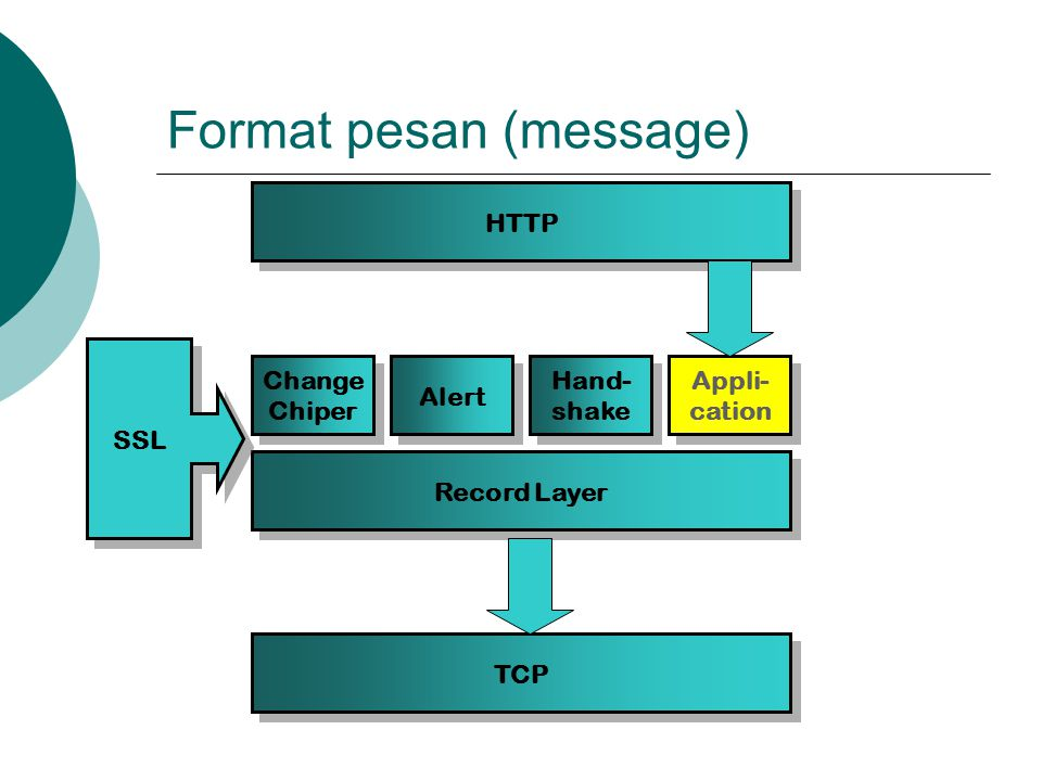 Format pesan (message)
