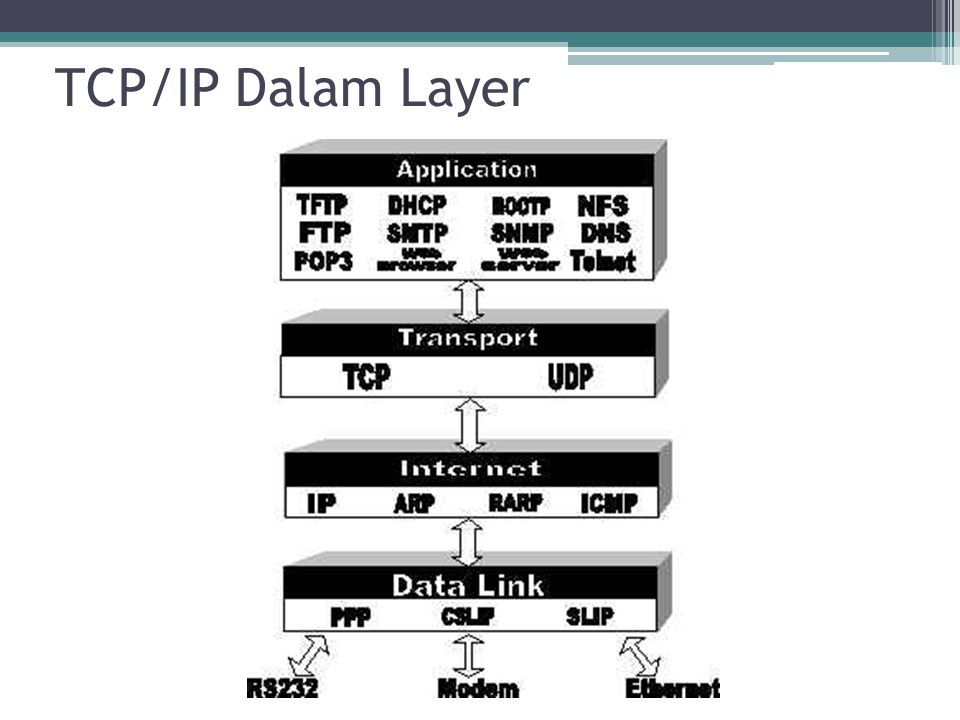 TCP/IP Dalam Layer