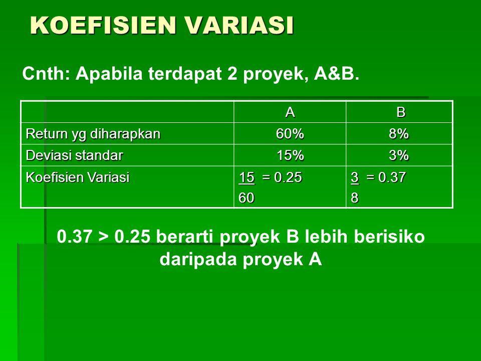 0.37 > 0.25 berarti proyek B lebih berisiko daripada proyek A