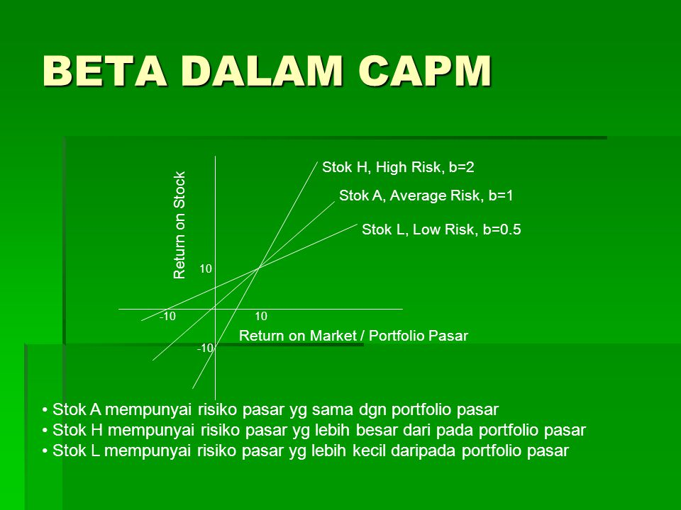 BETA DALAM CAPM Stok H, High Risk, b=2. Stok A, Average Risk, b=1. Return on Stock. Stok L, Low Risk, b=0.5.