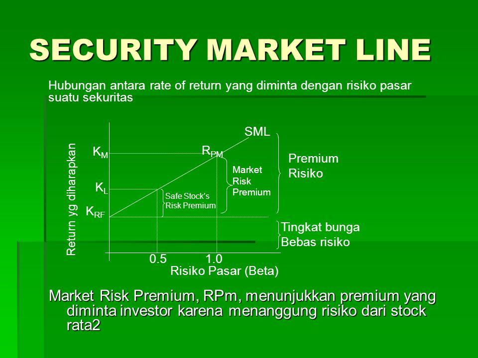 SECURITY MARKET LINE Hubungan antara rate of return yang diminta dengan risiko pasar suatu sekuritas.
