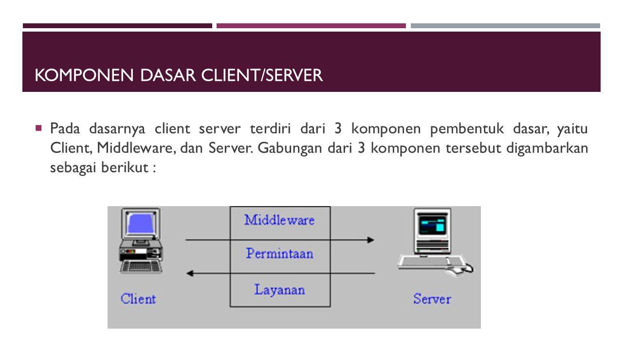 Komponen dasar Client/Server