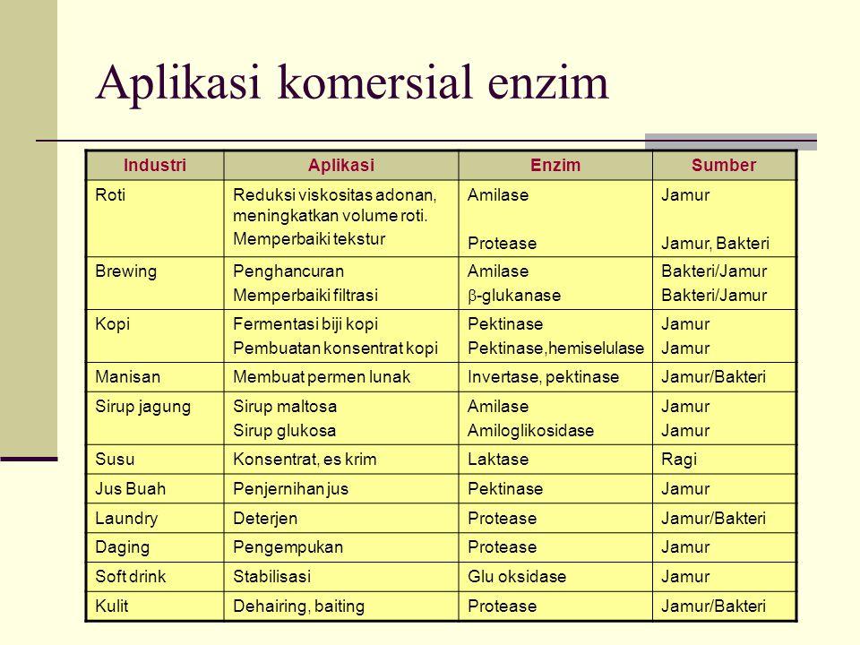 Aplikasi komersial enzim