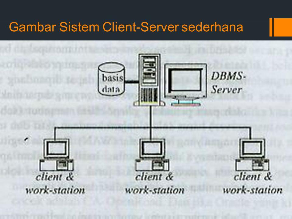 Gambar Sistem Client-Server sederhana