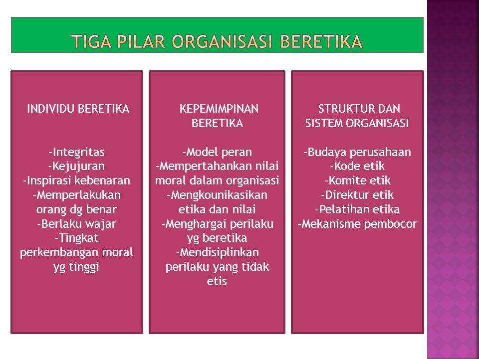 Tiga pilar organisasi beretika