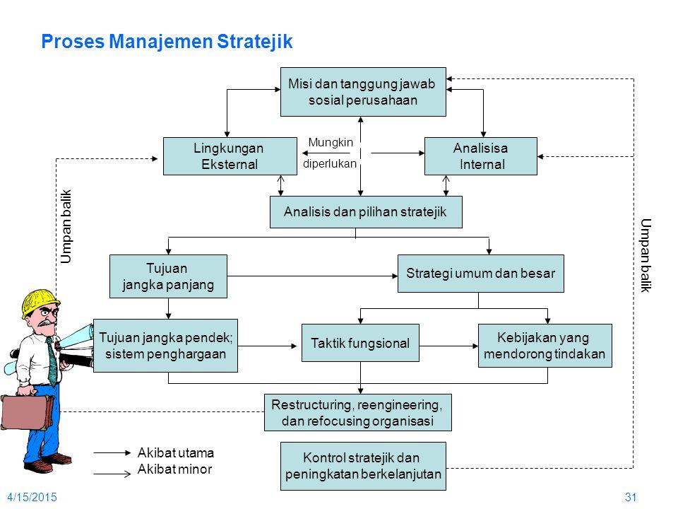 Proses Manajemen Stratejik