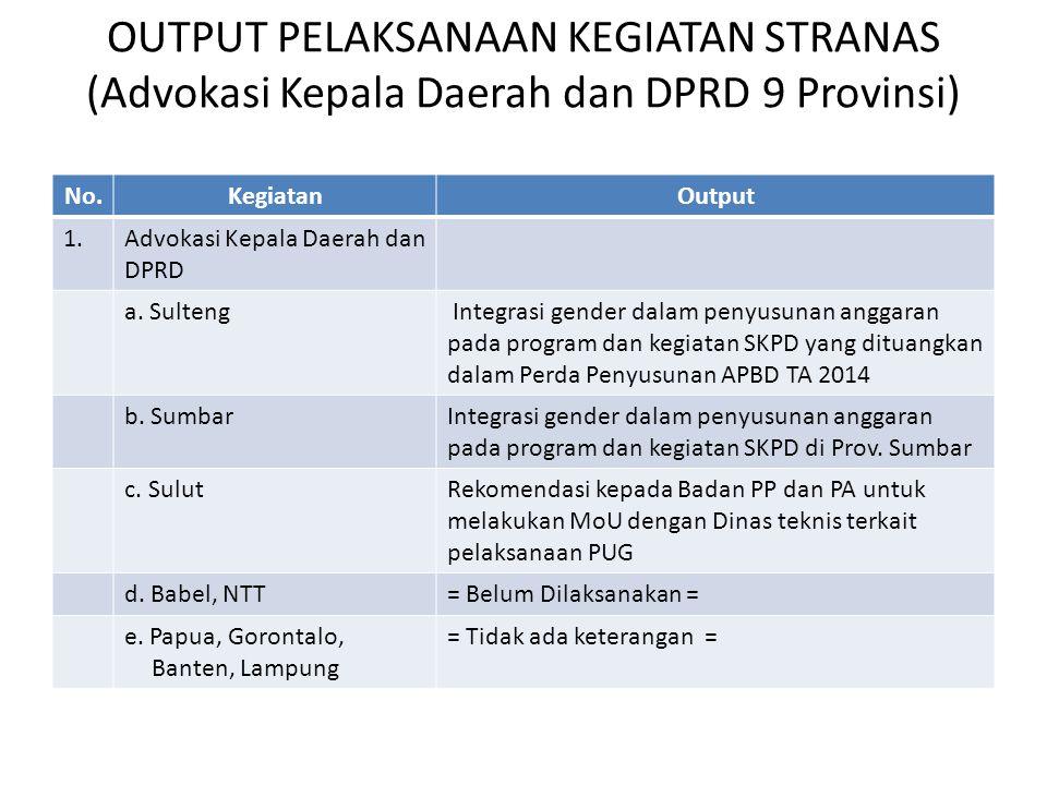 OUTPUT PELAKSANAAN KEGIATAN STRANAS (Advokasi Kepala Daerah dan DPRD 9 Provinsi)