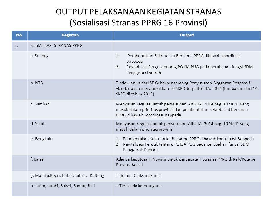 OUTPUT PELAKSANAAN KEGIATAN STRANAS (Sosialisasi Stranas PPRG 16 Provinsi)