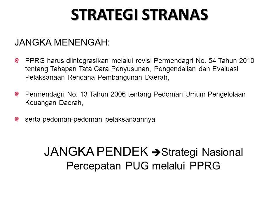 JANGKA PENDEK Strategi Nasional Percepatan PUG melalui PPRG