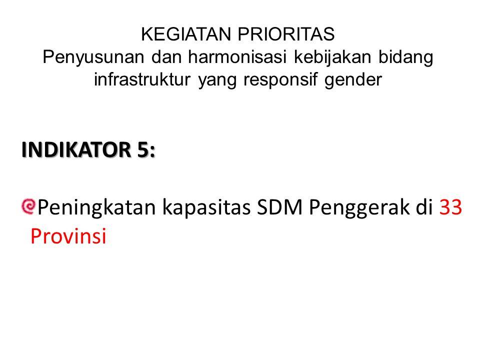 Peningkatan kapasitas SDM Penggerak di 33 Provinsi