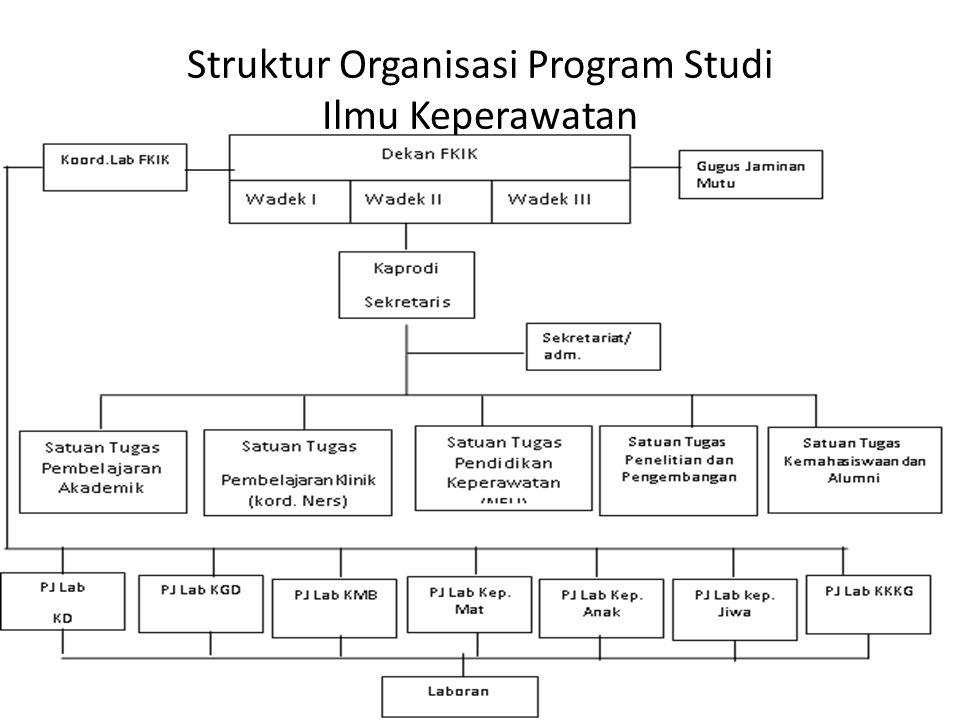 Struktur Organisasi Program Studi Ilmu Keperawatan