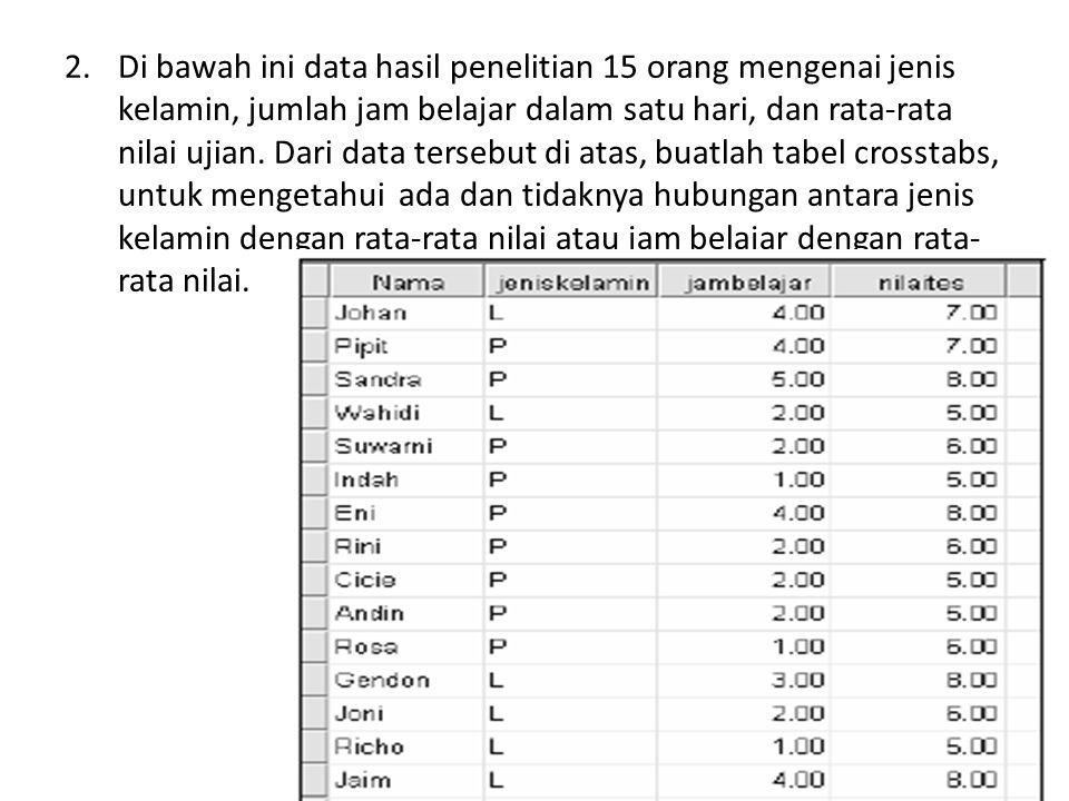 Di bawah ini data hasil penelitian 15 orang mengenai jenis kelamin, jumlah jam belajar dalam satu hari, dan rata-rata nilai ujian.