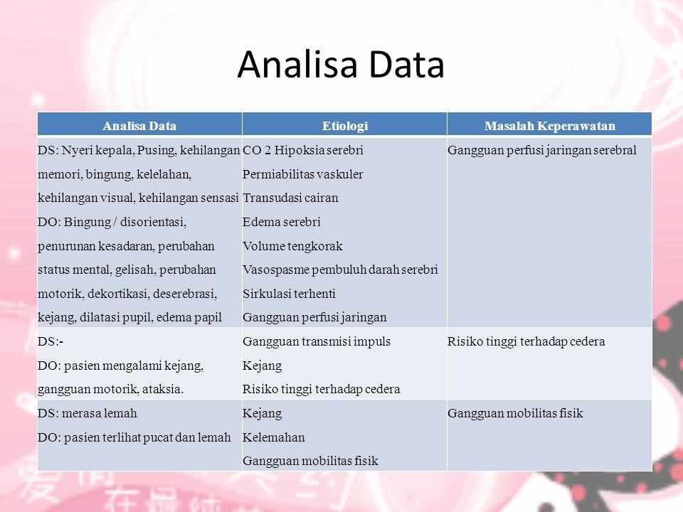 Analisa Data Analisa Data Etiologi Masalah Keperawatan