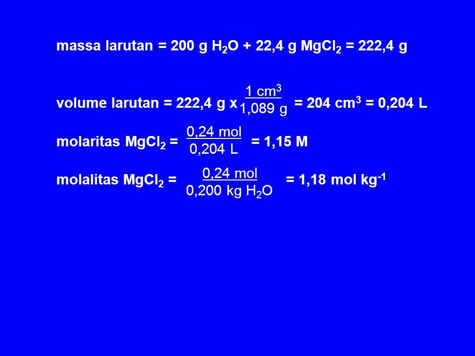 massa larutan = 200 g H2O + 22,4 g MgCl2 = 222,4 g