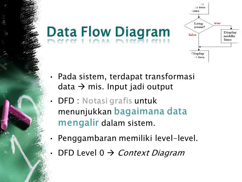 Data Flow Diagram Pada sistem, terdapat transformasi data  mis. Input jadi output.