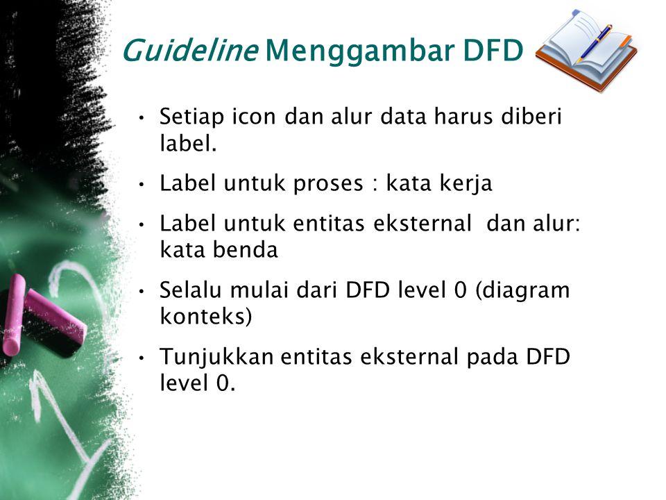 Guideline Menggambar DFD