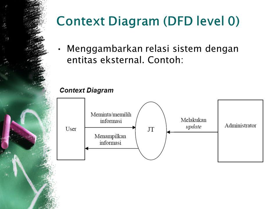 Context Diagram (DFD level 0)