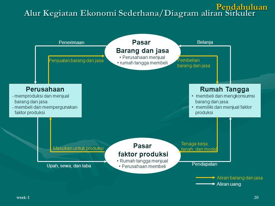 Alur Kegiatan Ekonomi Sederhana/Diagram aliran Sirkuler