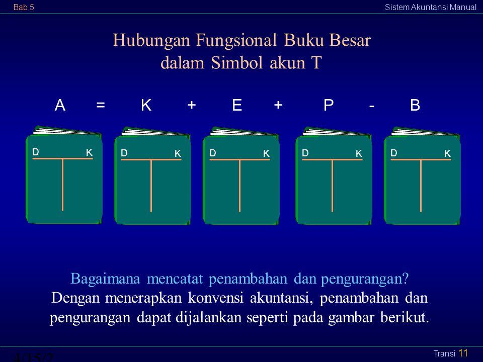 Hubungan Fungsional Buku Besar dalam Simbol akun T