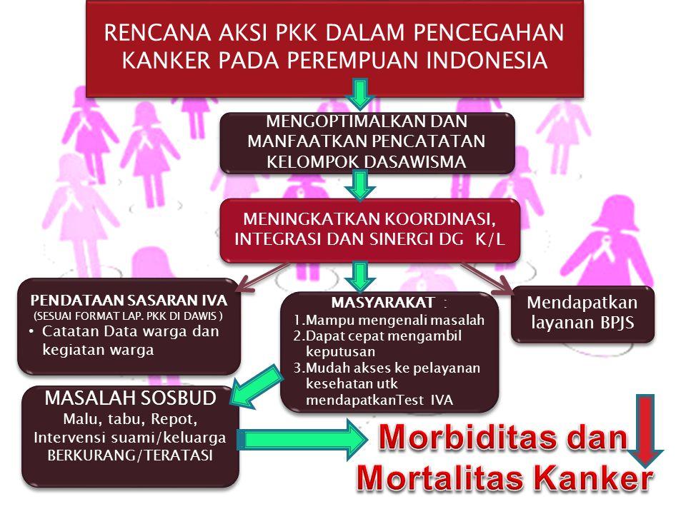 Morbiditas dan Mortalitas Kanker