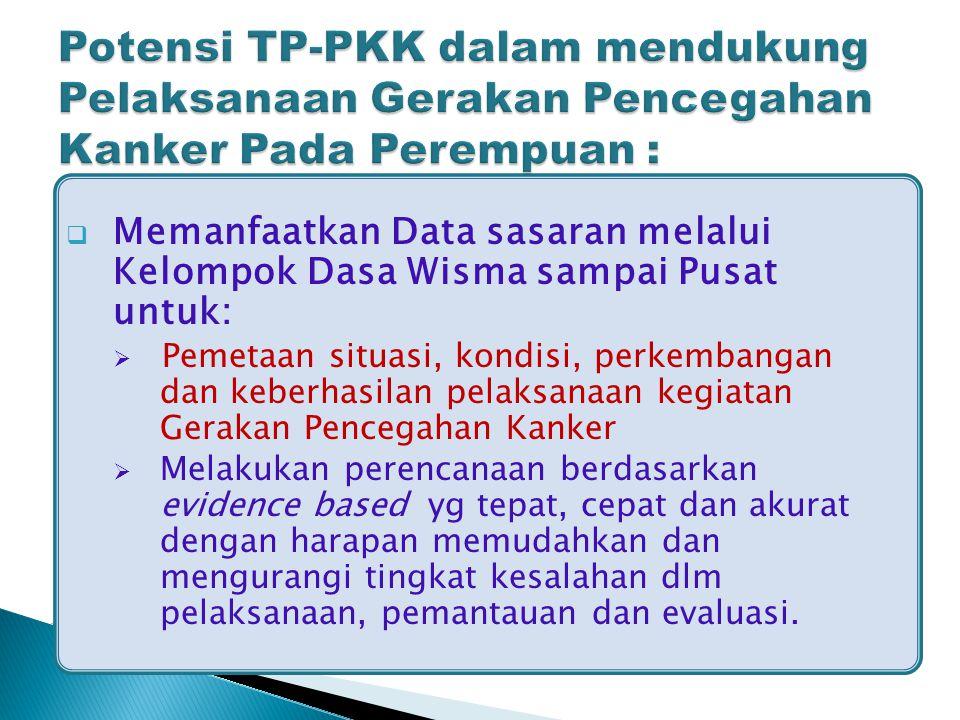 Potensi TP-PKK dalam mendukung Pelaksanaan Gerakan Pencegahan Kanker Pada Perempuan :