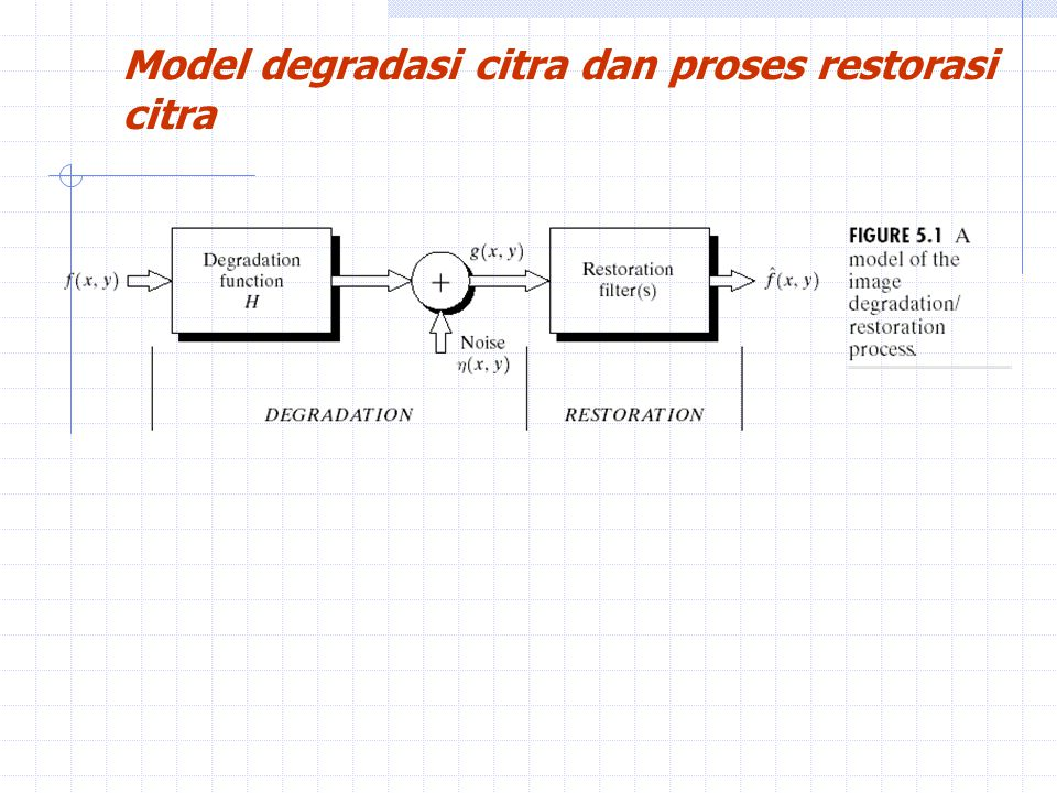 Model degradasi citra dan proses restorasi citra