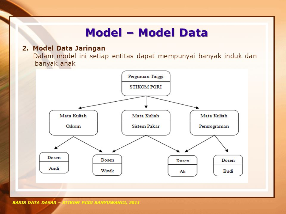 Model – Model Data Model Data Jaringan