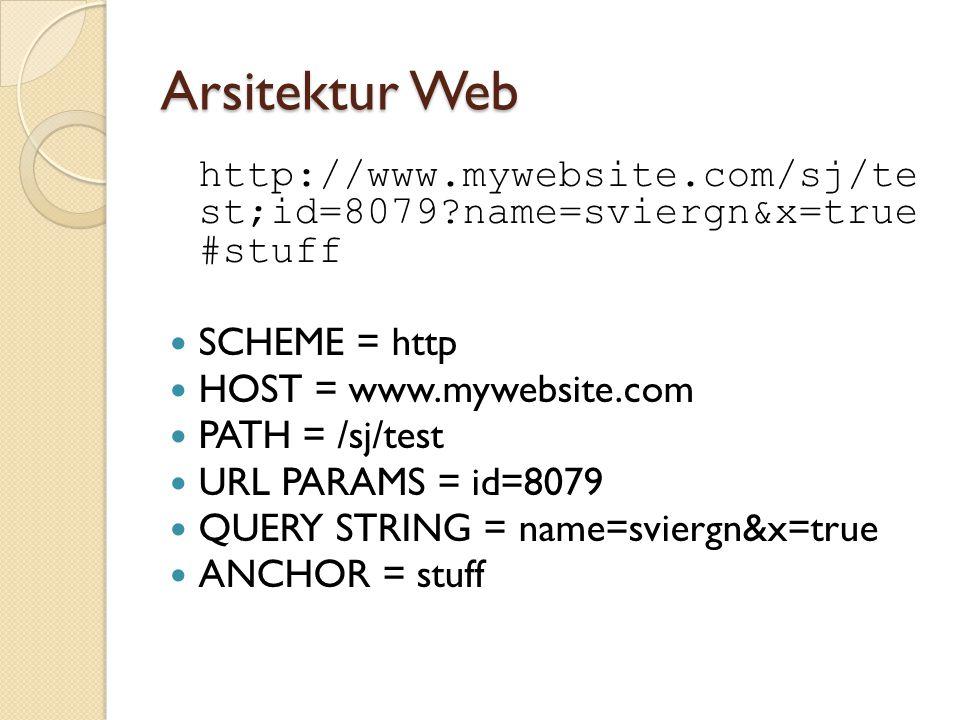 Arsitektur Web http://www.mywebsite.com/sj/te st;id=8079 name=sviergn&x=true #stuff. SCHEME = http.