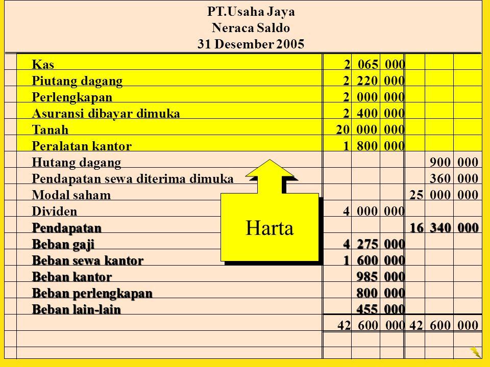 Harta PT.Usaha Jaya Neraca Saldo 31 Desember 2005 Kas 2 065 000