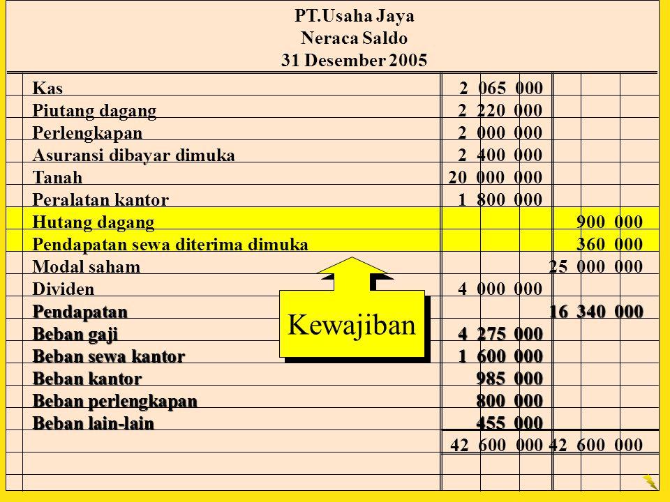 Kewajiban PT.Usaha Jaya Neraca Saldo 31 Desember 2005 Kas 2 065 000