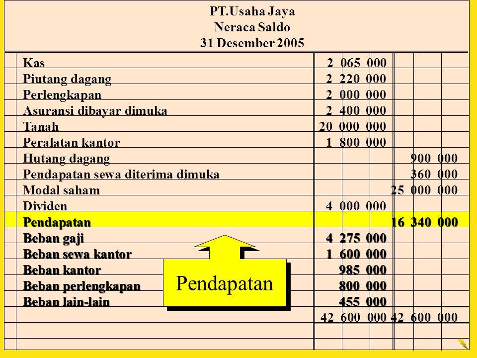 Pendapatan PT.Usaha Jaya Neraca Saldo 31 Desember 2005 Kas 2 065 000