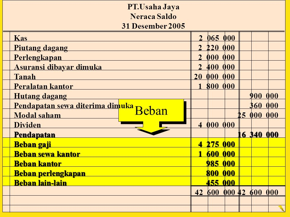 Beban PT.Usaha Jaya Neraca Saldo 31 Desember 2005 Kas 2 065 000