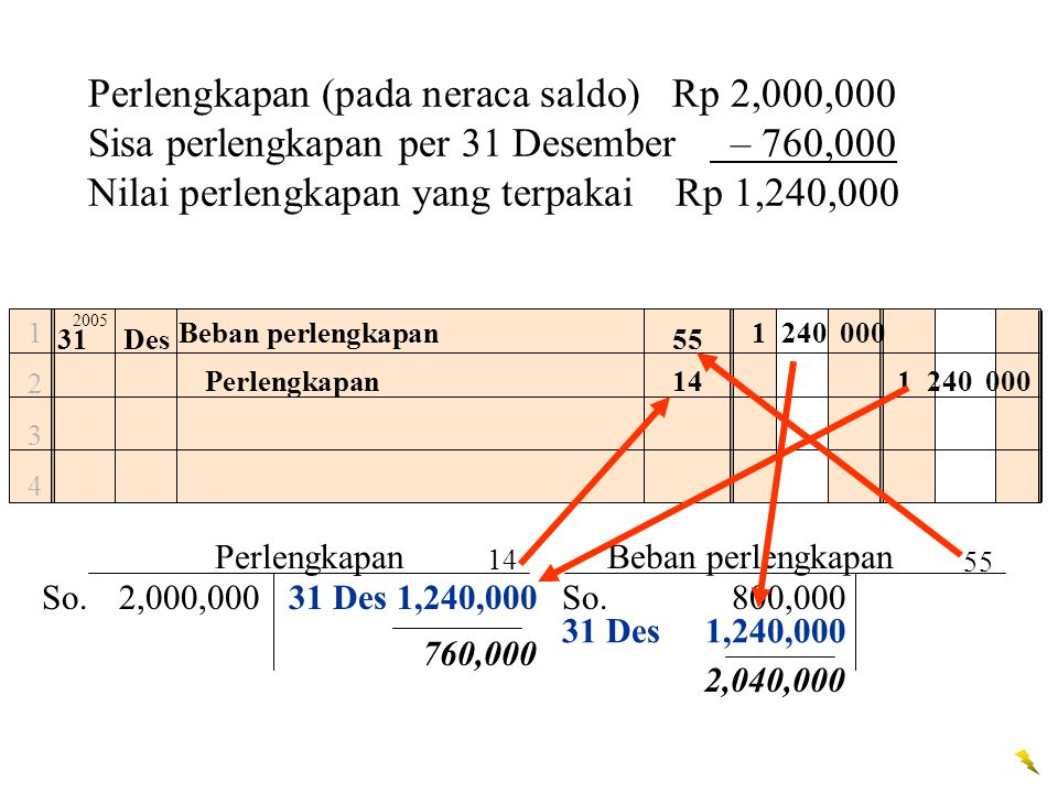 Perlengkapan (pada neraca saldo) Rp 2,000,000