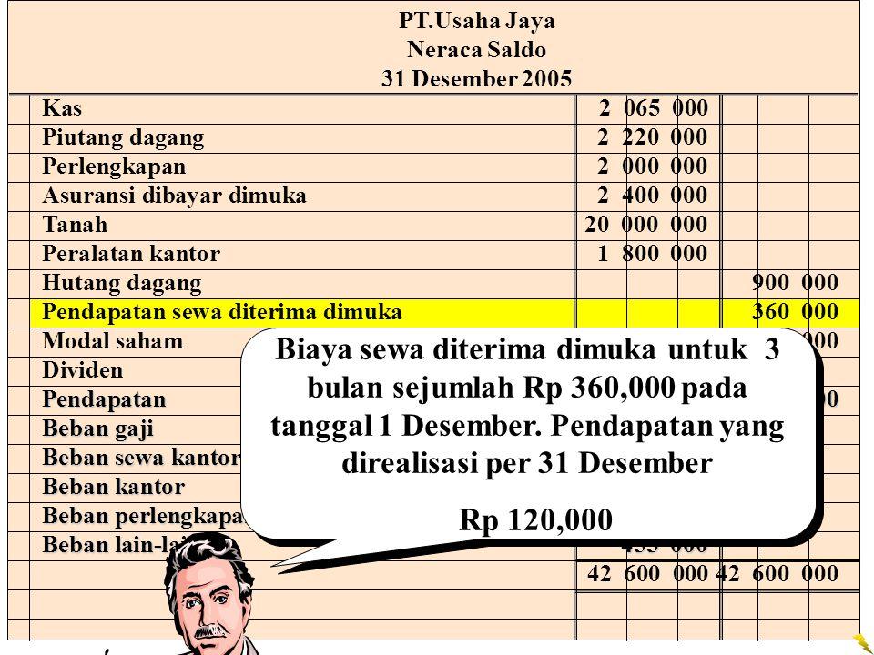 PT.Usaha Jaya Neraca Saldo. 31 Desember 2005. Kas 2 065 000. Piutang dagang 2 220 000. Perlengkapan 2 000 000.