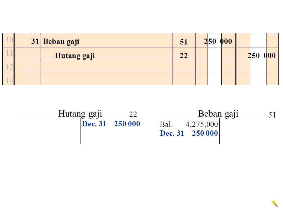 Hutang gaji Beban gaji 10 11 12 13 31 Beban gaji 250 000 51